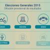 20D ELECCIONES GENERALES: El Gobierno espera tener sobre las 22:30 horas datos casi definitivos del escrutinio y el 13 de enero es la fecha fijada para proceder a la constitución de las nuevas Cortes