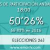 26-J: La participación en Andalucía se sitúa en el 50,26 por ciento hasta las 18:00 horas, más de 5,5 puntos menos que en los comicios celebrados el pasado 20 de diciembre