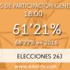 26J: La participación cae siete puntos a nivel nacional, la más baja de la democracia a las 18.00 horas
