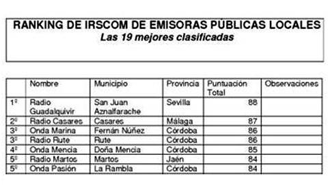 Las 10 emisoras públicas locales de Andalucía mejor valoradas y con más capacidad de incidencia ciudadana están asociadas a EMA-RTV