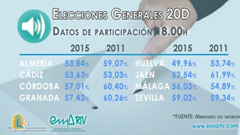 20D ELECCIONES GENERALES: En el último balance de participación ofrecido a por el Ministerio del Interior, a las seis de la tarde la participación en Andalucía es del 55'96%, 1,7 puntos menos que en 2011