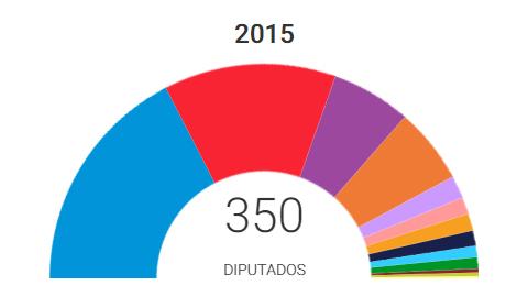 20D ELECCIONES GENERALES: El Partido Popular ha ganado las elecciones con 123 escaños sin mayoría y sin opciones claras de pactos para formar gobierno, situación que comparte con el resto de fuerzas políticas