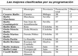 Las emisoras municipales asociadas a EMA-RTV también son las mejor valoradas en la clasificación de mejor programación radiofónica