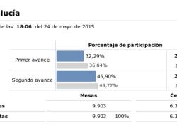 24M: La participación en Andalucía es del 45,90% a las 18:00, un 2,87% menos que en las anteriores elecciones municipales de 2011