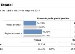 24M: La participación a nivel nacional se sitúa en a las 18.00 horas en un 49,70%, medio punto por encima de lo alcanzado en 2011