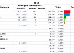 24M: Los partidos emergentes toman fuerza pero no consiguen derrocar a PP y PSOE que siguen siendo los partidos políticos más votados en todos las provincias andaluzas