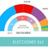 El Partido Popular gana las elecciones generales y supera los resultados de los pasados comicios, mientras que el PSOE logra superar el desafío de Unidos Podemos