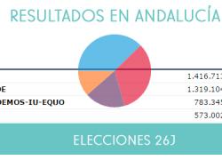 El Partido Popular consigue el primer puesto en Andalucía en las elecciones generales y se proclama como primera fuerza política en todas las provincias salvo en Huelva, Jaén y Sevilla
