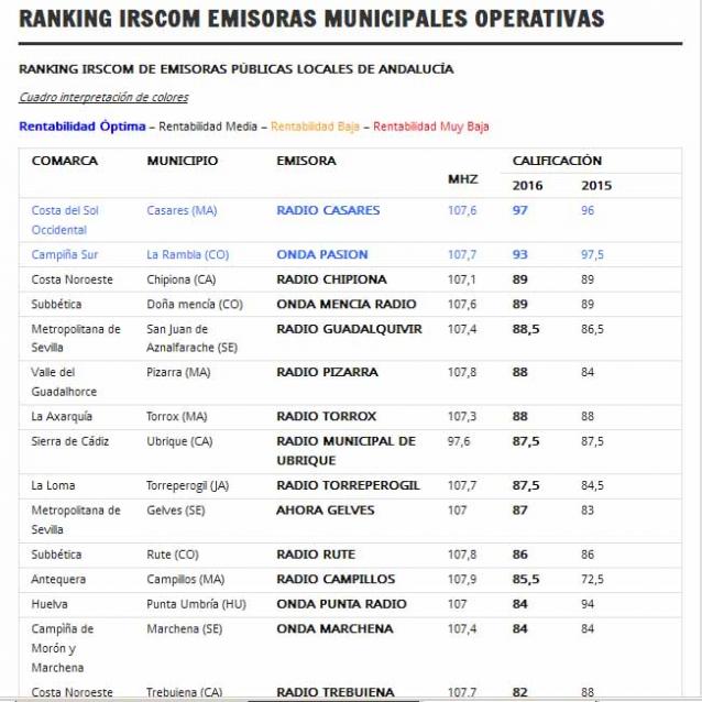Las emisoras municipales asociadas a EMA-RTV son las mejor valoradas en la actualización del Índice de Responsabilidad Social en Comunicación (IRSCOM)