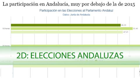 2D: Los datos de las 18 horas confirman una caída de 5 puntos en la participación de las elecciones andaluzas