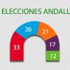 2D: La izquierda pierde la mayoría en Andalucía por primera vez en la historia de la democracia
