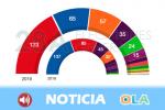 El PSOE gana las elecciones generales. El PP culpa a Vox de la fragmentación del voto. Unidas Podemos mejora los pronósticos de los sondeos
