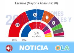 El PSOE gana las elecciones europeas y saca 12 puntos al Partido Popular. Los Verdes tendrán la llave en el Parlamento Europeo