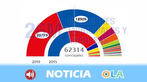 El PSOE también gana las elecciones municipales en Andalucía superando los 20.000 concejales