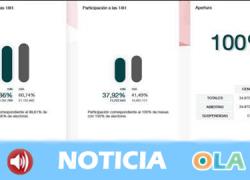 La participación en Andalucía a las seis de la tarde baja un 2,36% respecto al 28A