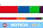 El PSOE gana en Andalucía con 25 escaños, PP sube a 15, Vox se dispara a 12, Unidas Podemos cae a 6 y Ciudadanos se desploma a 3