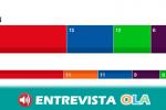 El PSOE mantiene su posición de cara a la formación de gobierno y VOX se alza como tercera fuerza política tras las últimas elecciones