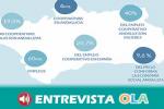 Andalucía es la comunidad autónoma con mayor número de cooperativas y en la que más empleo se genera en este ámbito